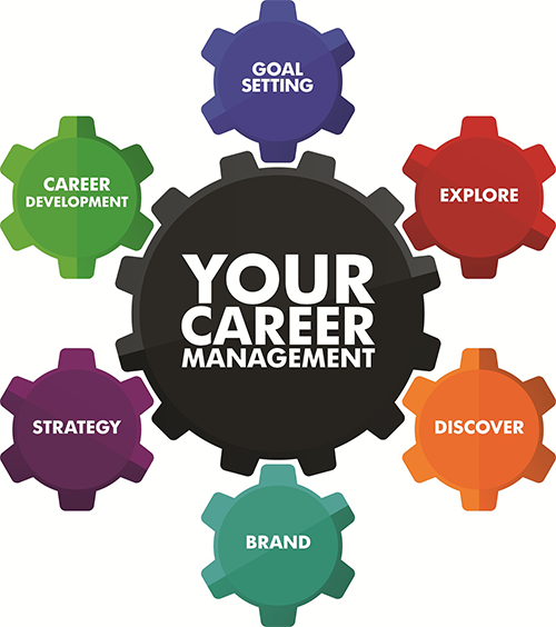 Your Career Management